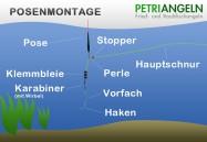 Posenmontage bzw. Wagglermontage