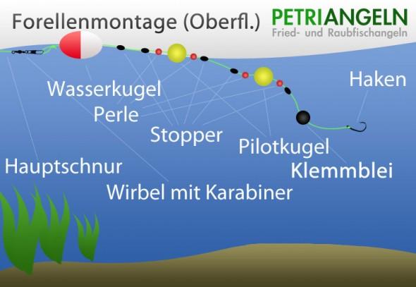 Forellenmontage zum Oberflächenangeln